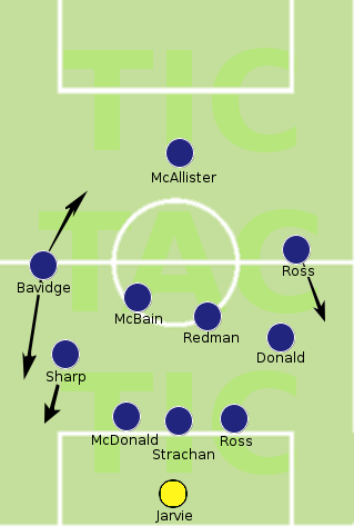 Peterhead 5-4-1 (optimistically referred to as 3-4-3)